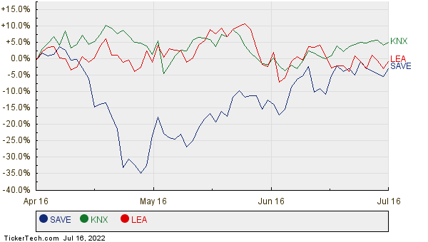 SAVE, KNX, and LEA Relative Performance Chart