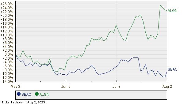 SBAC,ALGN Relative Performance Chart