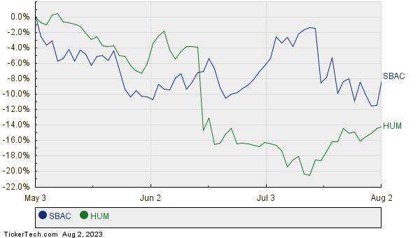 SBAC,HUM Relative Performance Chart