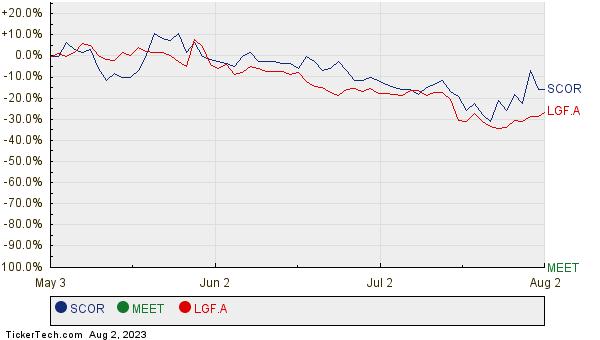 SCOR, MEET, and LGF.A Relative Performance Chart