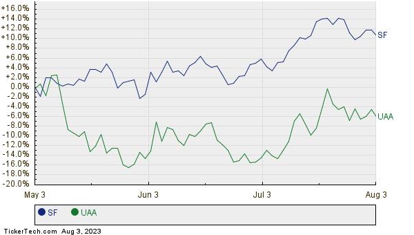 SF,UAA Relative Performance Chart