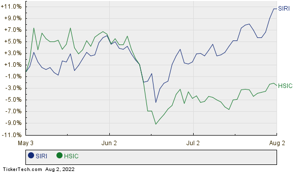 SIRI,HSIC Relative Performance Chart