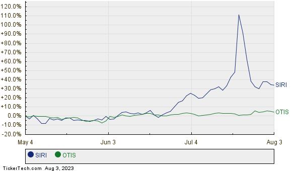 SIRI,OTIS Relative Performance Chart