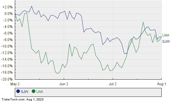 SJW,UAA Relative Performance Chart