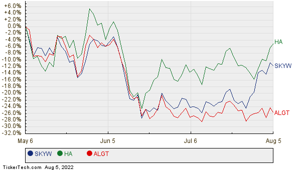 SKYW, HA, and ALGT Relative Performance Chart