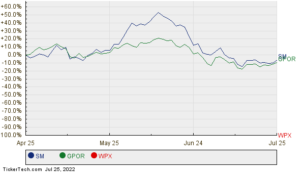 SM, GPOR, and WPX Relative Performance Chart