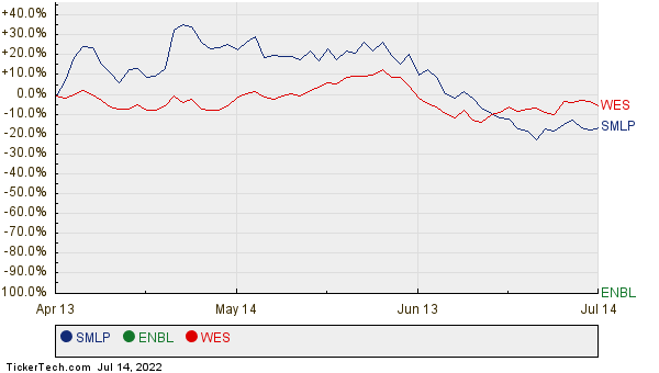 SMLP, ENBL, and WES Relative Performance Chart