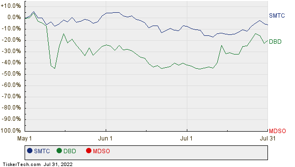 SMTC, DBD, and MDSO Relative Performance Chart