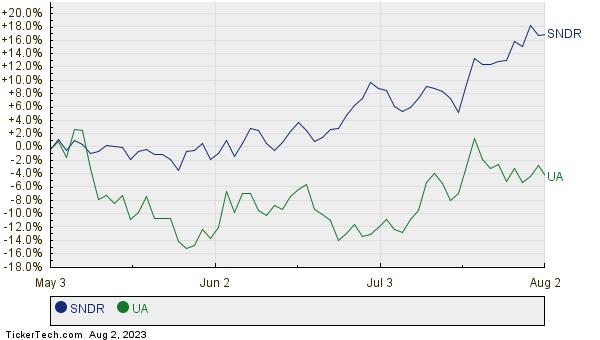 SNDR,UA Relative Performance Chart