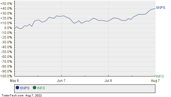 SNPS,INFO Relative Performance Chart