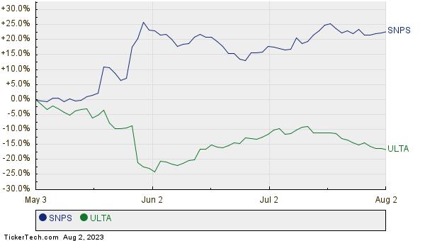 SNPS,ULTA Relative Performance Chart
