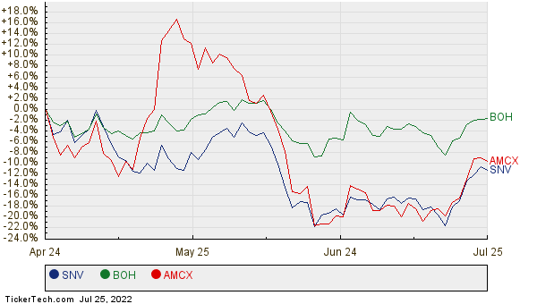 SNV, BOH, and AMCX Relative Performance Chart