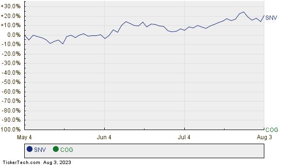 SNV,COG Relative Performance Chart