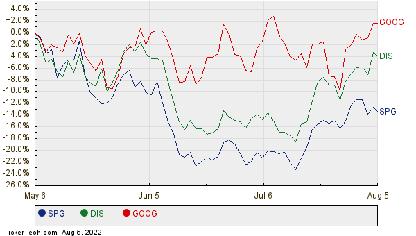 SPG, DIS, and GOOG Relative Performance Chart