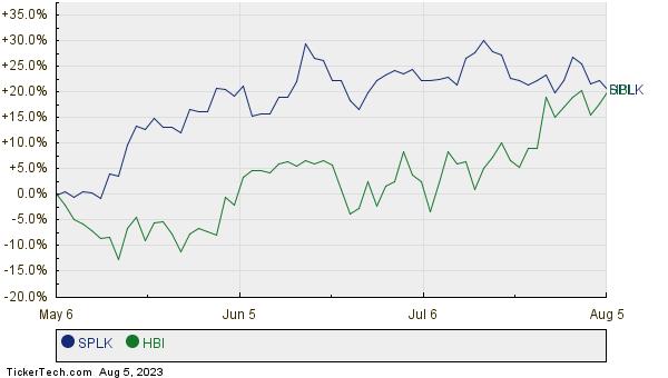 SPLK,HBI Relative Performance Chart