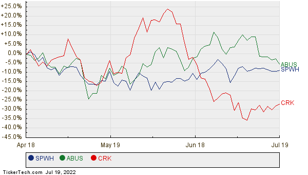 SPWH, ABUS, and CRK Relative Performance Chart