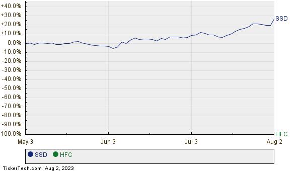 SSD,HFC Relative Performance Chart