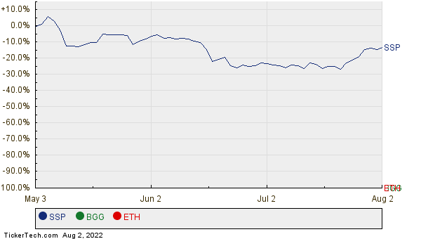 SSP, BGG, and ETH Relative Performance Chart