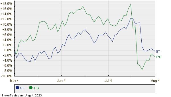 ST,IPG Relative Performance Chart