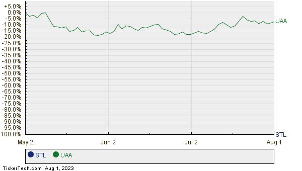 STL,UAA Relative Performance Chart