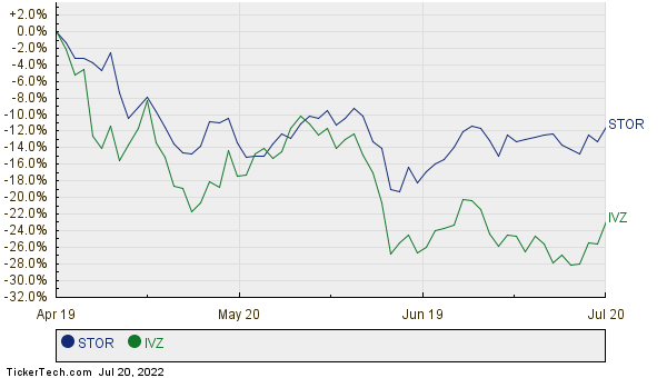 STOR,IVZ Relative Performance Chart