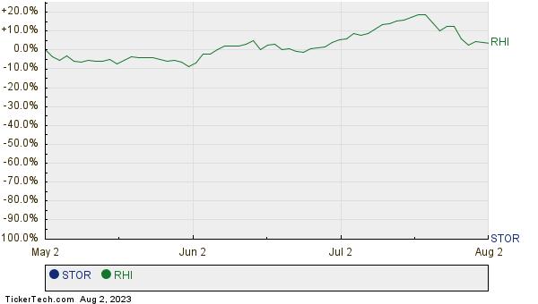 STOR,RHI Relative Performance Chart