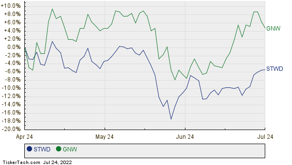 STWD,GNW Relative Performance Chart