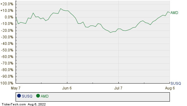 SUSQ,AMD Relative Performance Chart