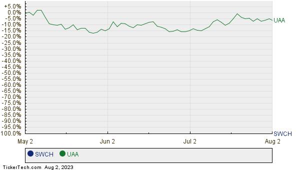 SWCH,UAA Relative Performance Chart