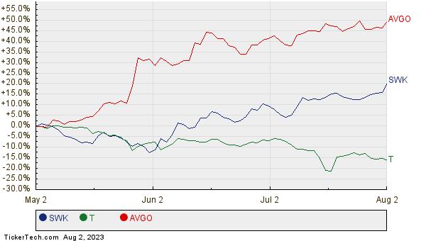 SWK, T, and AVGO Relative Performance Chart