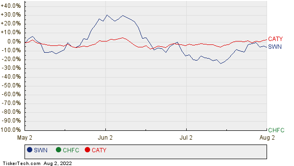 SWN, CHFC, and CATY Relative Performance Chart
