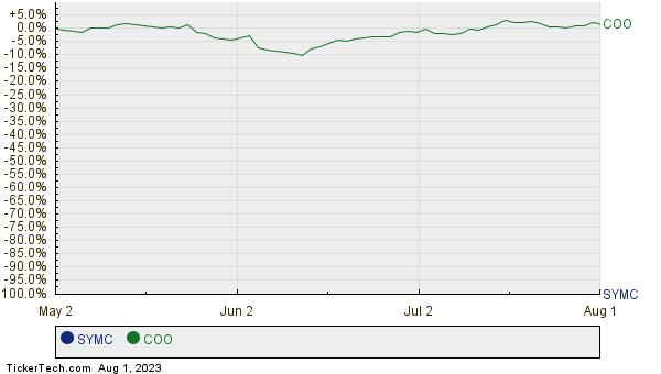 SYMC,COO Relative Performance Chart