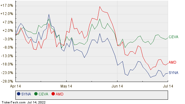 SYNA, CEVA, and AMD Relative Performance Chart