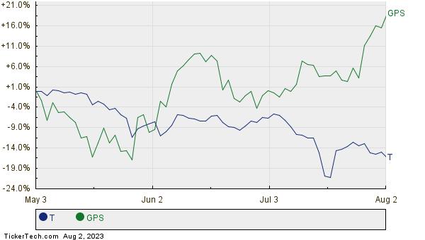 T,GPS Relative Performance Chart