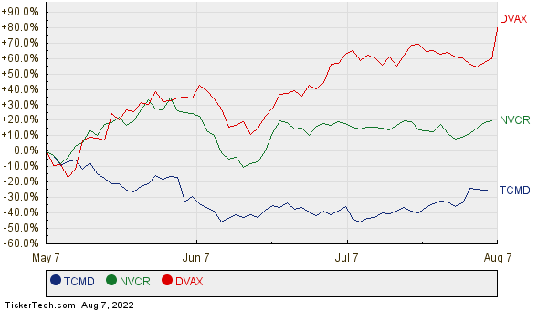 TCMD, NVCR, and DVAX Relative Performance Chart