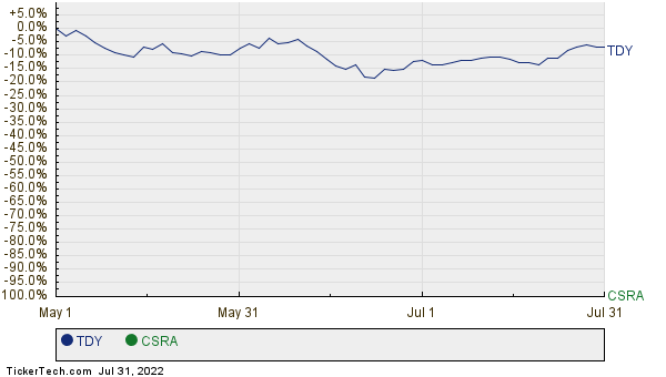 TDY,CSRA Relative Performance Chart