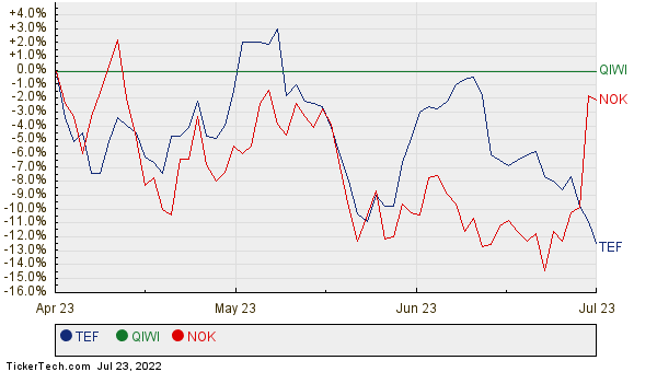 TEF, QIWI, and NOK Relative Performance Chart