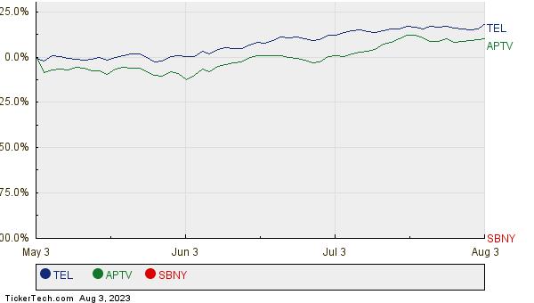 TEL, APTV, and SBNY Relative Performance Chart