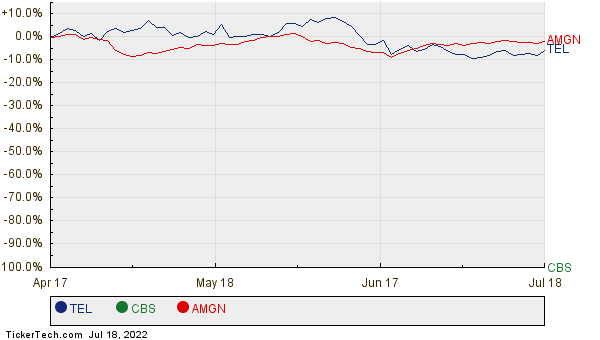 TEL, CBS, and AMGN Relative Performance Chart