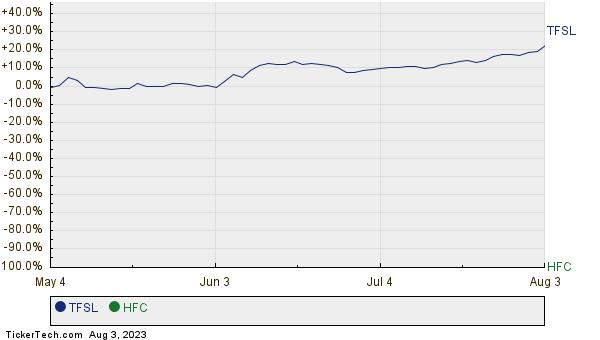 TFSL,HFC Relative Performance Chart