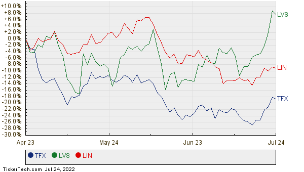 TFX, LVS, and LIN Relative Performance Chart