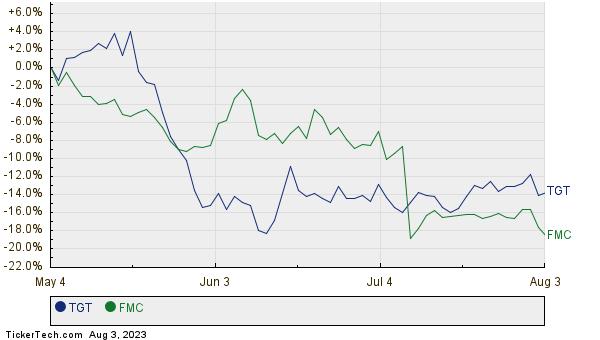 TGT,FMC Relative Performance Chart