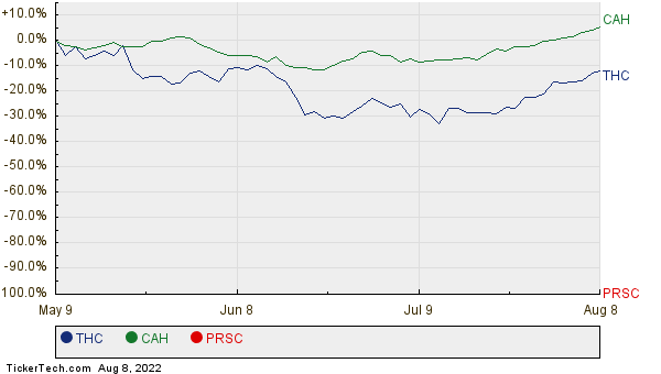 THC, CAH, and PRSC Relative Performance Chart