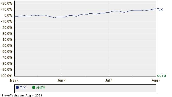 TJX,ANTM Relative Performance Chart