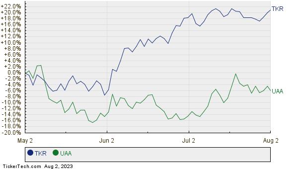 TKR,UAA Relative Performance Chart