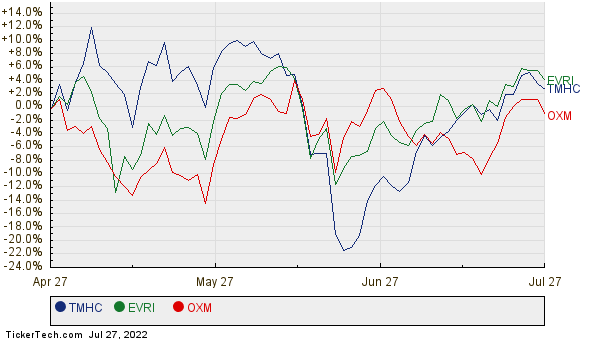 TMHC, EVRI, and OXM Relative Performance Chart