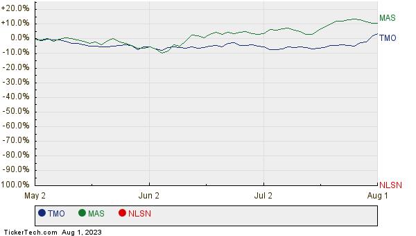 TMO, MAS, and NLSN Relative Performance Chart