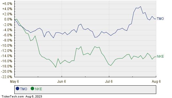TMO,NKE Relative Performance Chart