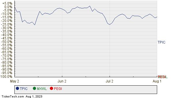 TPIC, MXWL, and PEGI Relative Performance Chart