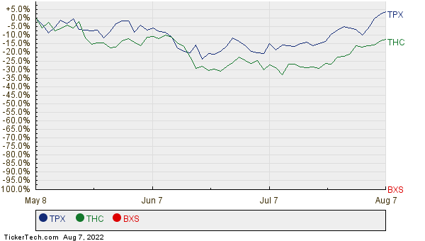 TPX, THC, and BXS Relative Performance Chart
